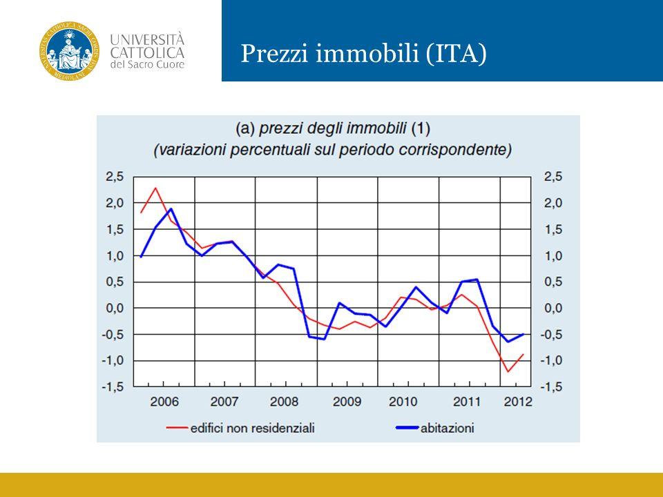 Prezzi immobili (ITA)