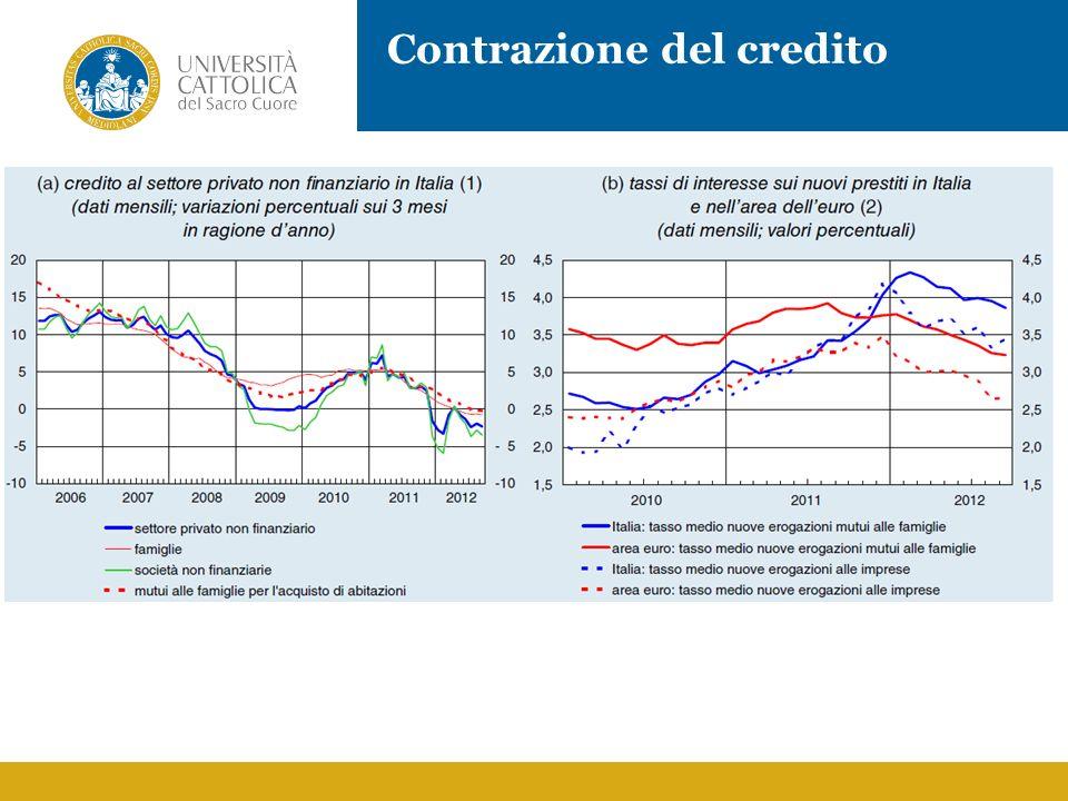 Contrazione del credito