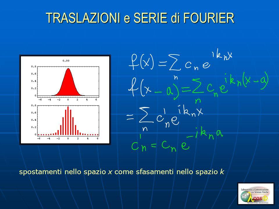 TRASLAZIONI e SERIE di FOURIER spostamenti nello spazio x come sfasamenti nello spazio k