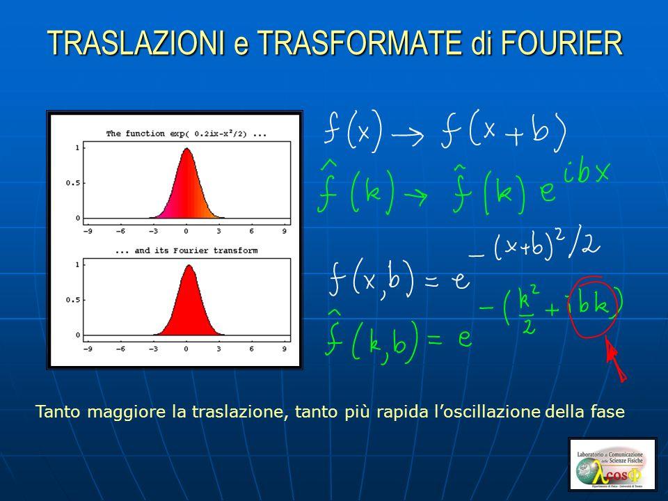 TRASLAZIONI e TRASFORMATE di FOURIER Tanto maggiore la traslazione, tanto più rapida loscillazione della fase