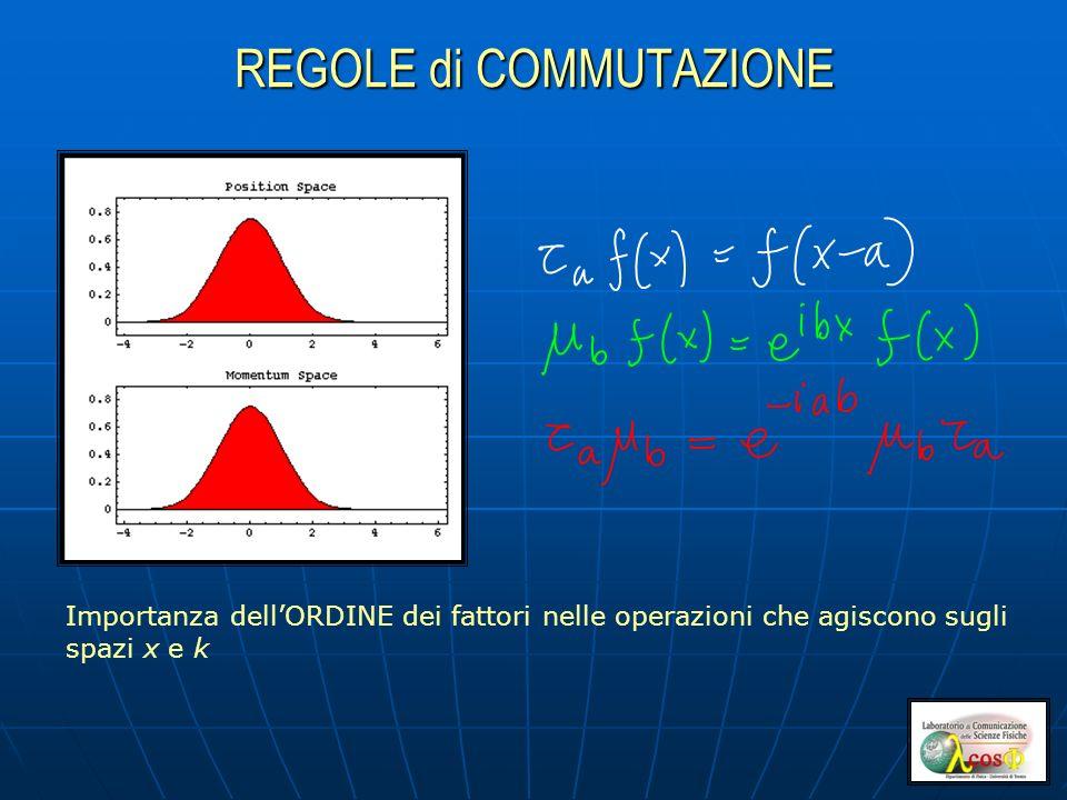 REGOLE di COMMUTAZIONE Importanza dellORDINE dei fattori nelle operazioni che agiscono sugli spazi x e k