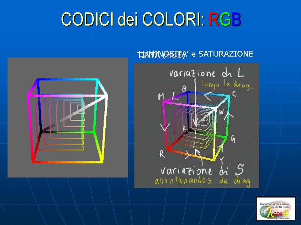 CODICI dei COLORI: RGB TINTA (HUE) LUMINOSITA e SATURAZIONE
