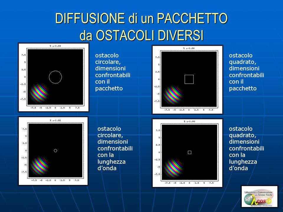 DIFFUSIONE di un PACCHETTO da OSTACOLI DIVERSI ostacolo circolare, dimensioni confrontabili con il pacchetto ostacolo quadrato, dimensioni confrontabi