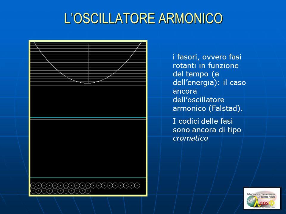 LOSCILLATORE ARMONICO i fasori, ovvero fasi rotanti in funzione del tempo (e dellenergia): il caso ancora delloscillatore armonico (Falstad).