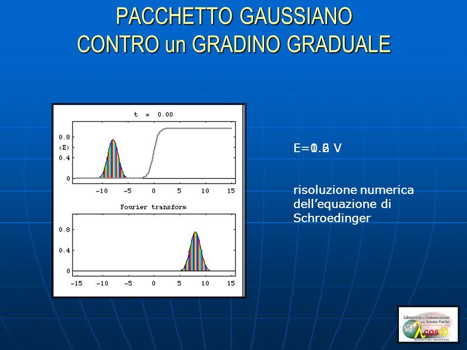 PACCHETTO GAUSSIANO CONTRO un GRADINO GRADUALE E=0.6 V risoluzione numerica dellequazione di Schroedinger E=1.2 V risoluzione numerica dellequazione di Schroedinger