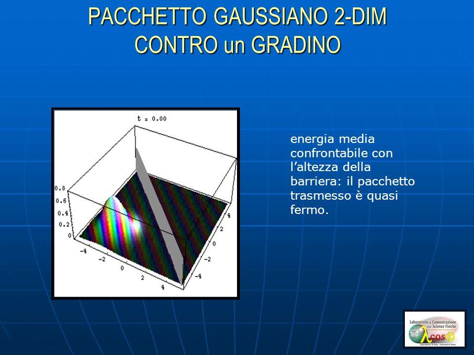 PACCHETTO GAUSSIANO 2-DIM CONTRO un GRADINO energia media confrontabile con laltezza della barriera: il pacchetto trasmesso è quasi fermo.