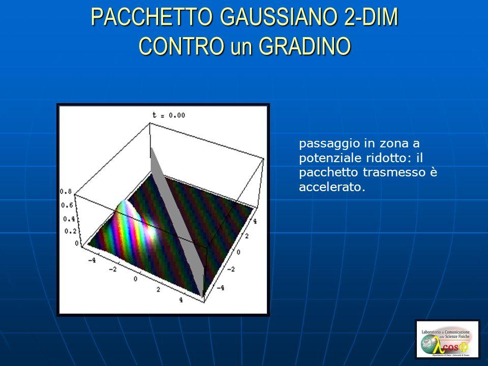 PACCHETTO GAUSSIANO 2-DIM CONTRO un GRADINO passaggio in zona a potenziale ridotto: il pacchetto trasmesso è accelerato.
