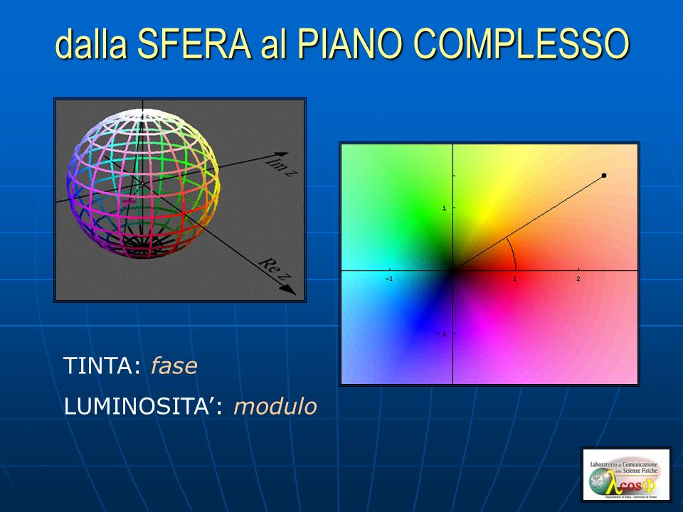 dalla SFERA al PIANO COMPLESSO TINTA: fase LUMINOSITA: modulo