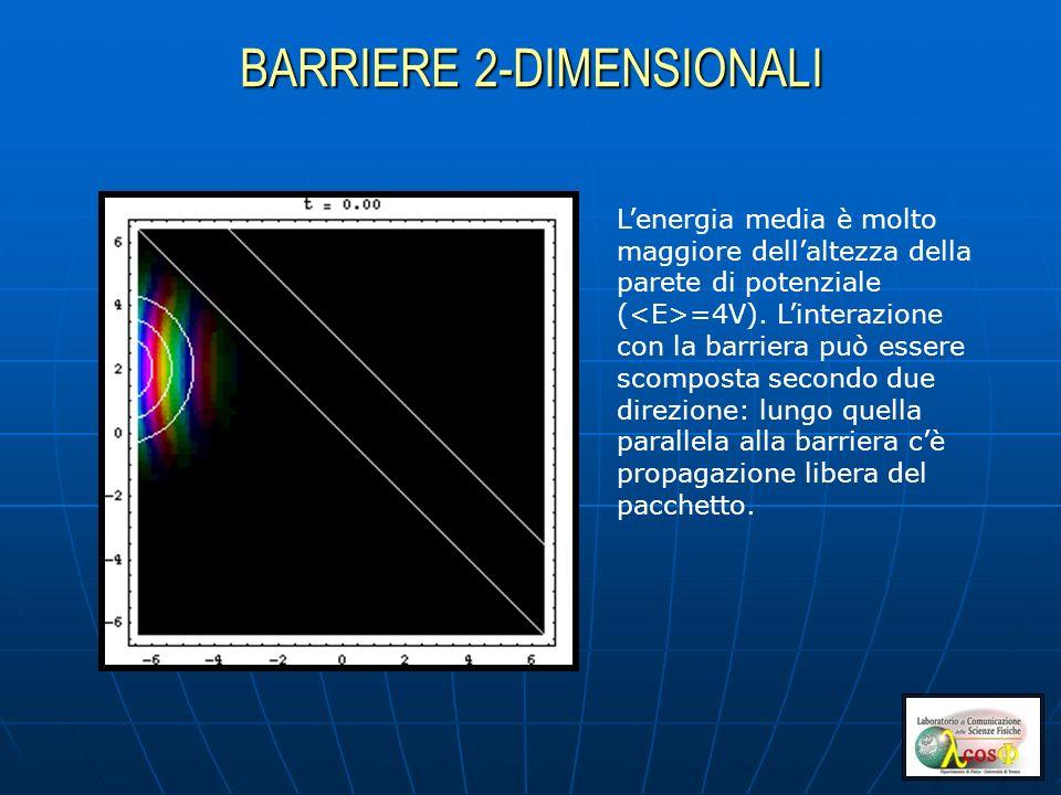 BARRIERE 2-DIMENSIONALI Lenergia media è molto maggiore dellaltezza della parete di potenziale ( =4V). Linterazione con la barriera può essere scompos