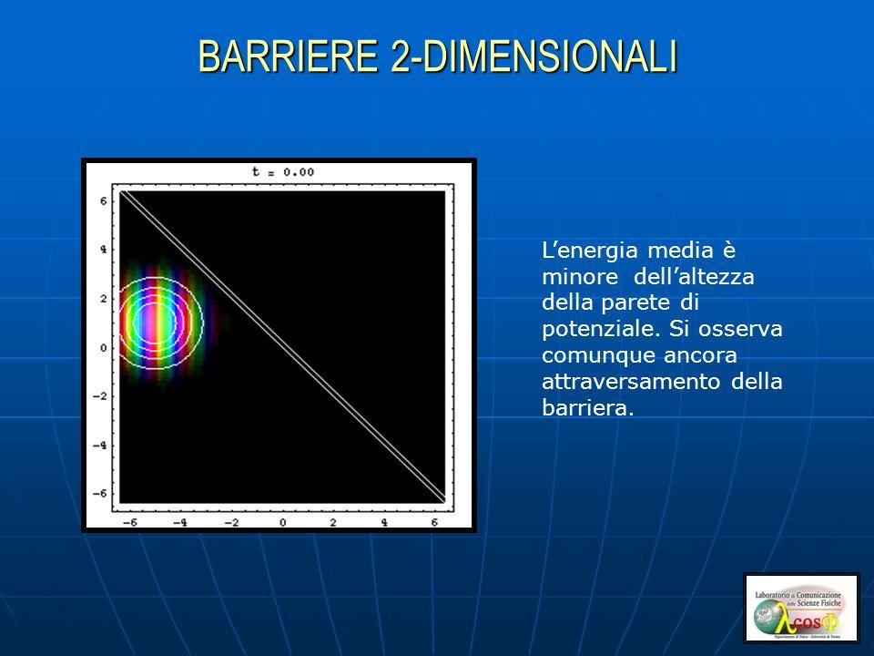 BARRIERE 2-DIMENSIONALI Lenergia media è minore dellaltezza della parete di potenziale. Si osserva comunque ancora attraversamento della barriera.