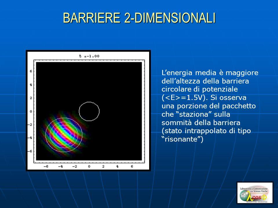 BARRIERE 2-DIMENSIONALI Lenergia media è maggiore dellaltezza della barriera circolare di potenziale ( =1.5V). Si osserva una porzione del pacchetto c
