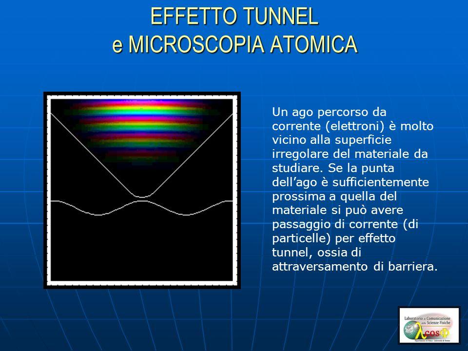 EFFETTO TUNNEL e MICROSCOPIA ATOMICA Un ago percorso da corrente (elettroni) è molto vicino alla superficie irregolare del materiale da studiare.