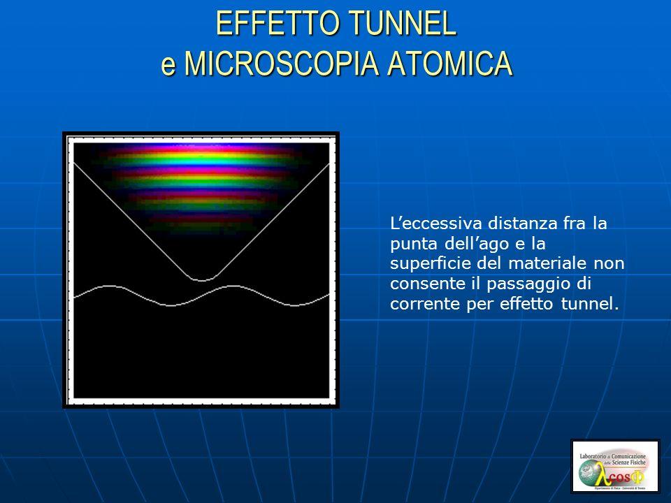EFFETTO TUNNEL e MICROSCOPIA ATOMICA Leccessiva distanza fra la punta dellago e la superficie del materiale non consente il passaggio di corrente per effetto tunnel.
