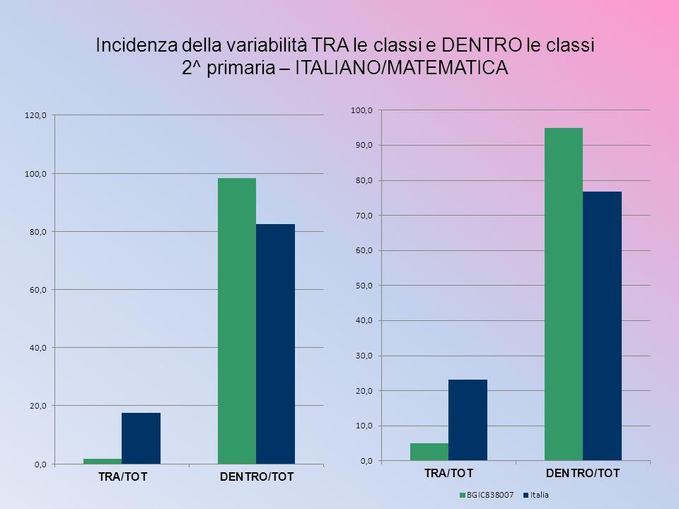 Incidenza della variabilità TRA le classi e DENTRO le classi 2^ primaria – ITALIANO/MATEMATICA