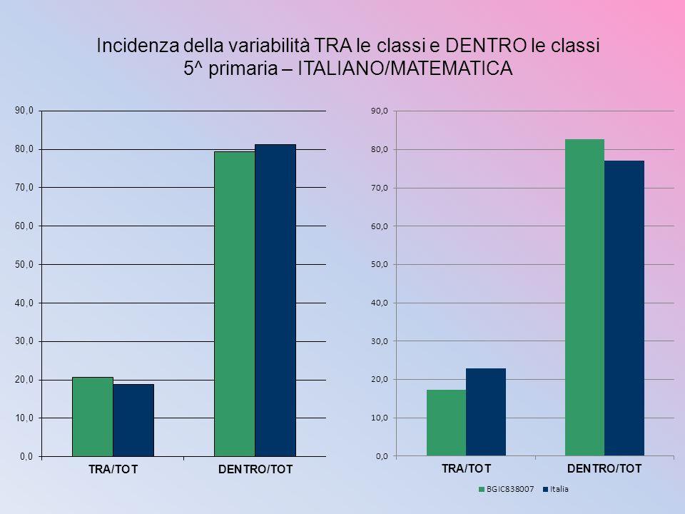 Incidenza della variabilità TRA le classi e DENTRO le classi 5^ primaria – ITALIANO/MATEMATICA