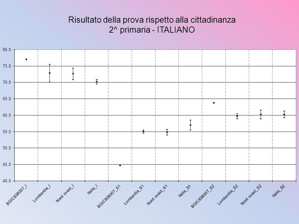 Risultato della prova rispetto alla cittadinanza 2^ primaria - ITALIANO