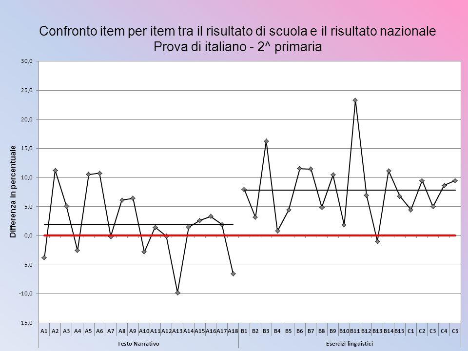 Confronto item per item tra il risultato di scuola e il risultato nazionale Prova di italiano - 2^ primaria