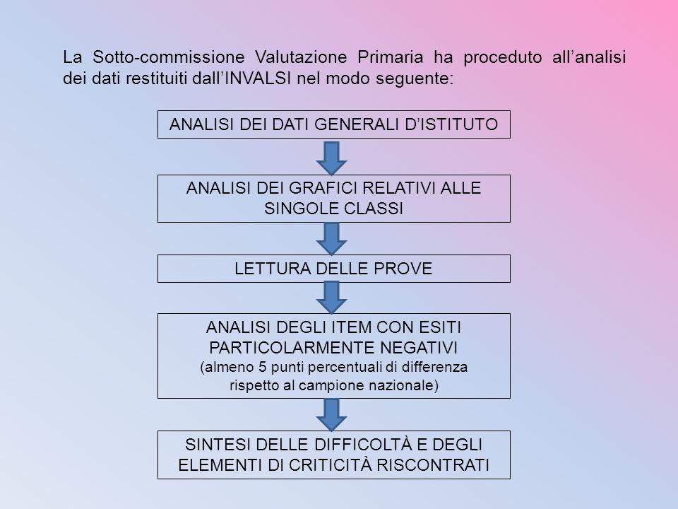 La Sotto-commissione Valutazione Primaria ha proceduto allanalisi dei dati restituiti dallINVALSI nel modo seguente: ANALISI DEI DATI GENERALI DISTITU