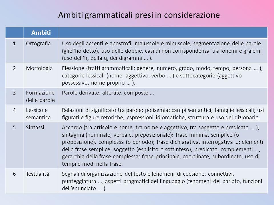 Ambiti grammaticali presi in considerazione Ambiti 1OrtografiaUso degli accenti e apostrofi, maiuscole e minuscole, segmentazione delle parole (glielh