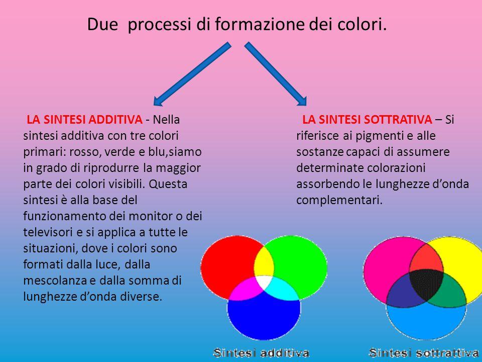 Due processi di formazione dei colori.