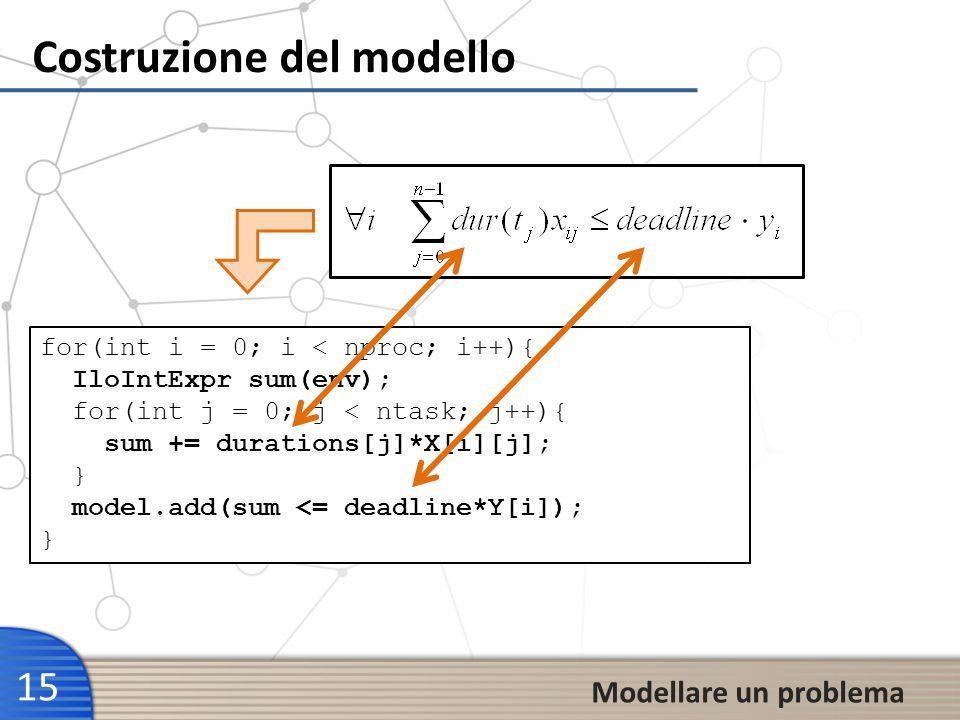 Costruzione del modello 15 Modellare un problema for(int i = 0; i < nproc; i++){ IloIntExpr sum(env); for(int j = 0; j < ntask; j++){ sum += durations
