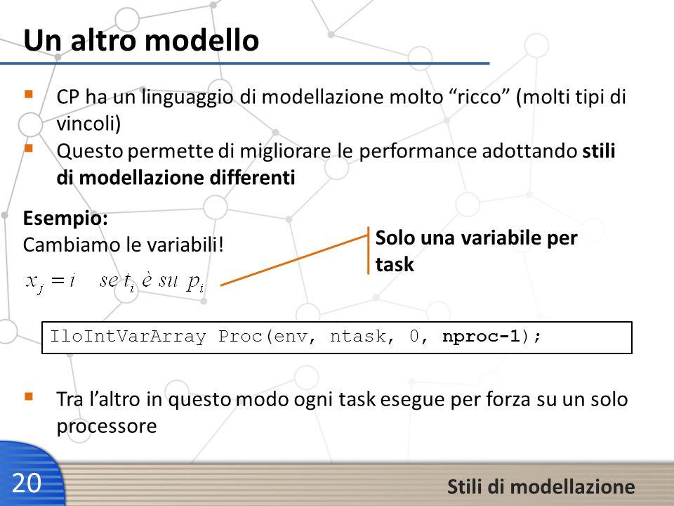 Un altro modello 20 Stili di modellazione CP ha un linguaggio di modellazione molto ricco (molti tipi di vincoli) Questo permette di migliorare le per