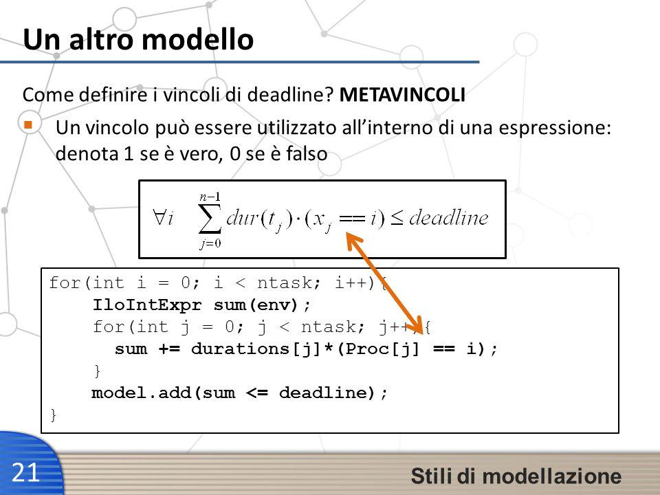 Un altro modello 21 Stili di modellazione Un vincolo può essere utilizzato allinterno di una espressione: denota 1 se è vero, 0 se è falso Come defini
