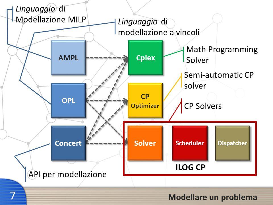 7 OPL Cplex Solver Scheduler CP Optimizer CP Optimizer AMPL Concert Dispatcher ILOG CP Linguaggio di Modellazione MILP Linguaggio di modellazione a vi