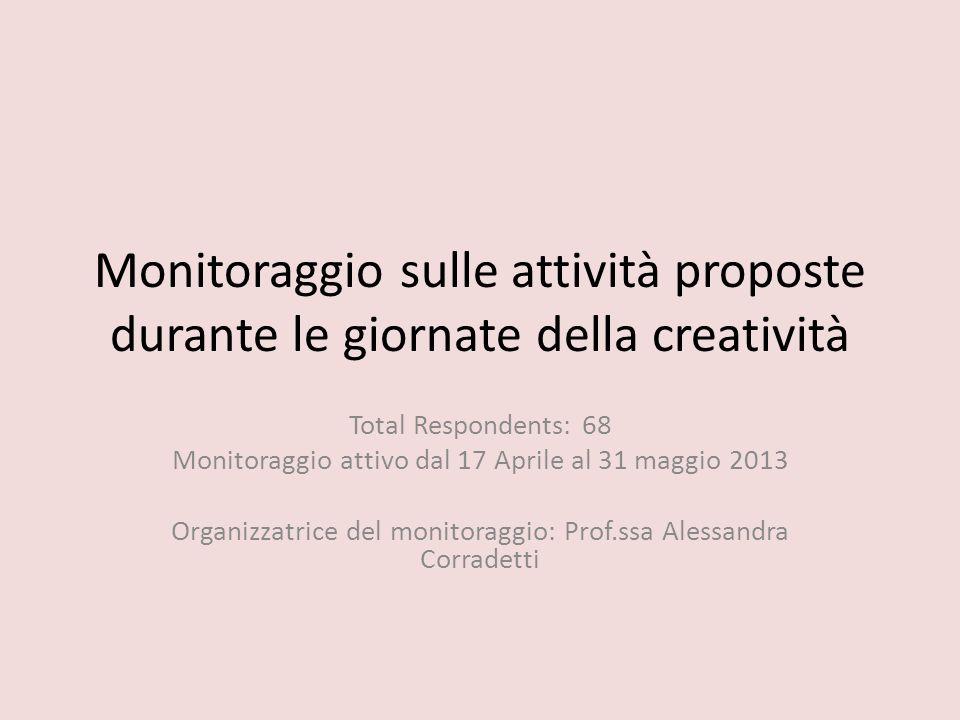 Monitoraggio sulle attività proposte durante le giornate della creatività Total Respondents: 68 Monitoraggio attivo dal 17 Aprile al 31 maggio 2013 Organizzatrice del monitoraggio: Prof.ssa Alessandra Corradetti