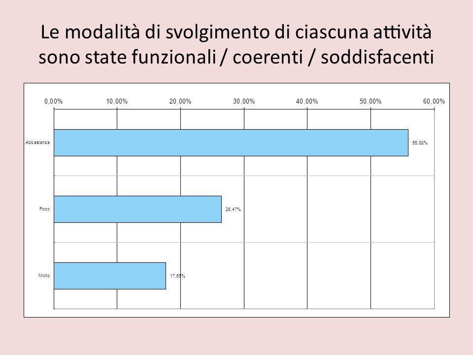 Le modalità di svolgimento di ciascuna attività sono state funzionali / coerenti / soddisfacenti