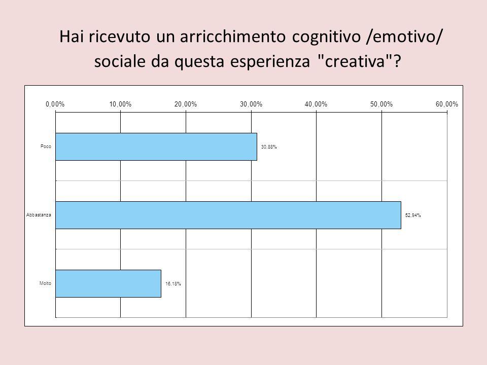 Hai ricevuto un arricchimento cognitivo /emotivo/ sociale da questa esperienza creativa