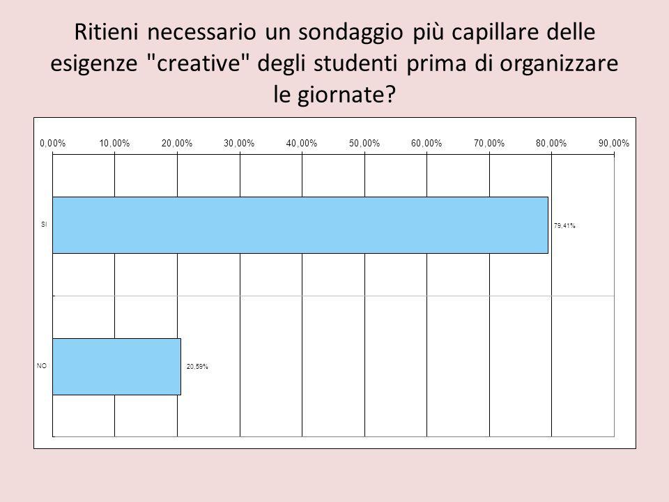 Ritieni necessario un sondaggio più capillare delle esigenze creative degli studenti prima di organizzare le giornate