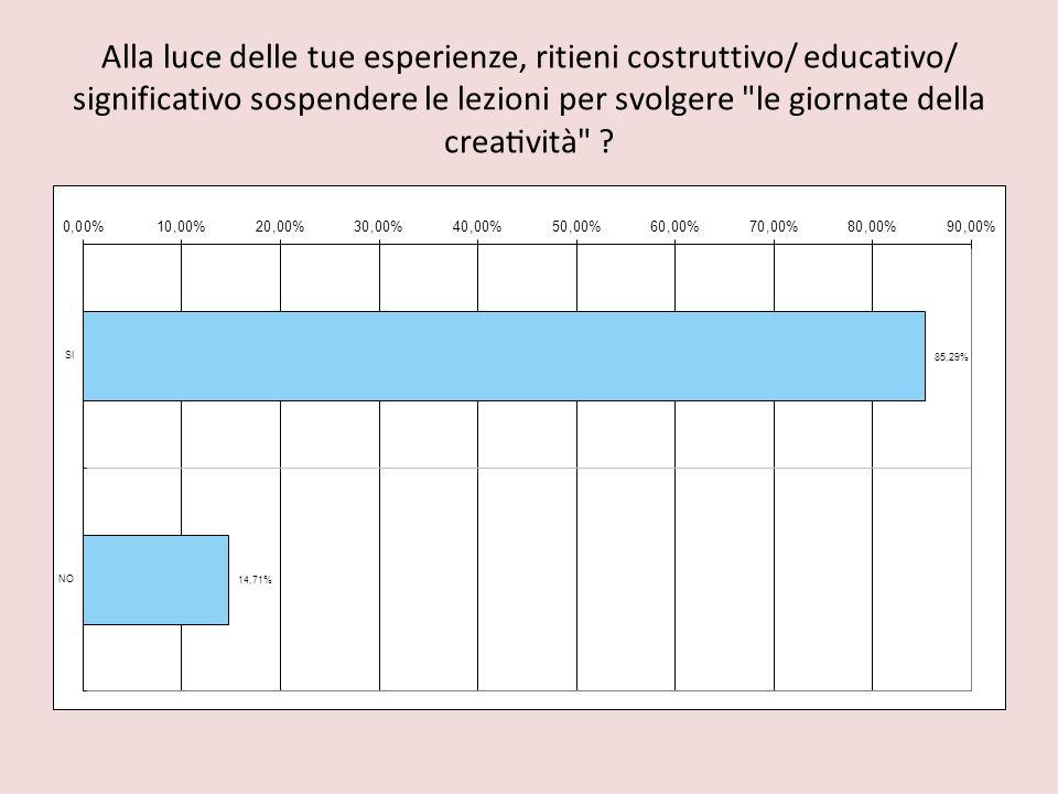 Alla luce delle tue esperienze, ritieni costruttivo/ educativo/ significativo sospendere le lezioni per svolgere le giornate della creatività