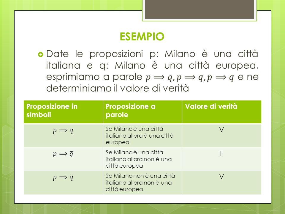 ESEMPIO Proposizione in simboli Proposizione a parole Valore di verità Se Milano è una città italiana allora è una città europea V Se Milano è una cit