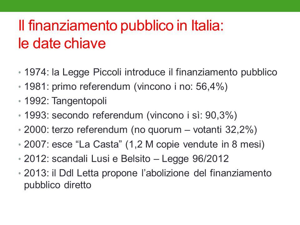 Il finanziamento pubblico in Italia: le date chiave 1974: la Legge Piccoli introduce il finanziamento pubblico 1981: primo referendum (vincono i no: 56,4%) 1992: Tangentopoli 1993: secondo referendum (vincono i sì: 90,3%) 2000: terzo referendum (no quorum – votanti 32,2%) 2007: esce La Casta (1,2 M copie vendute in 8 mesi) 2012: scandali Lusi e Belsito – Legge 96/2012 2013: il Ddl Letta propone labolizione del finanziamento pubblico diretto