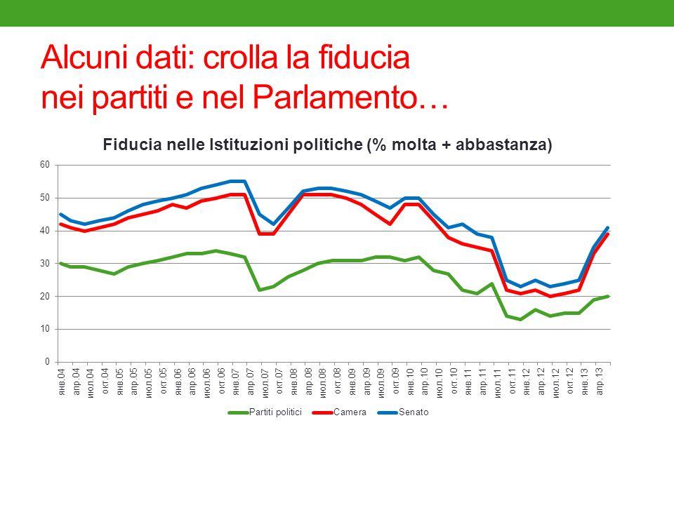 Alcuni dati: crolla la fiducia nei partiti e nel Parlamento…
