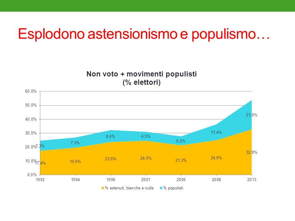 Esplodono astensionismo e populismo…