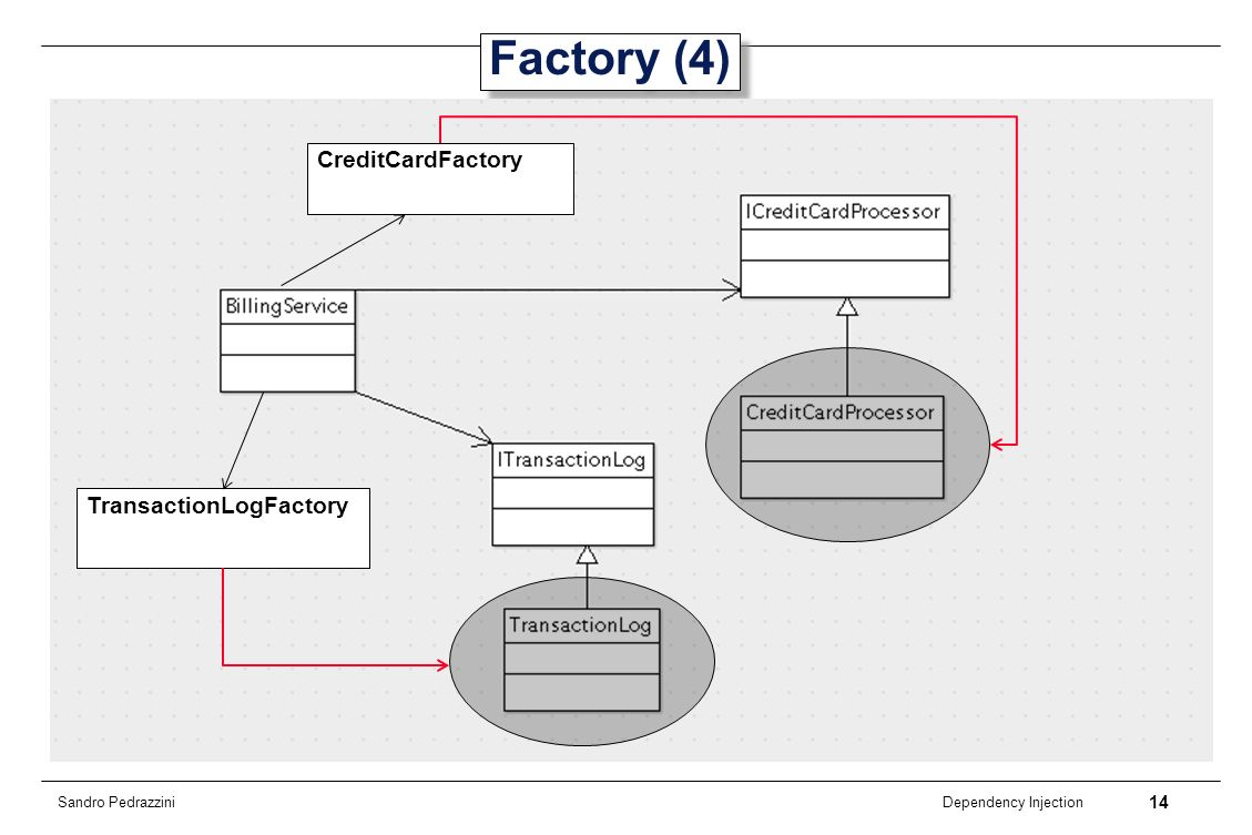 14 Dependency Injection Sandro Pedrazzini Factory (4) CreditCardFactory TransactionLogFactory