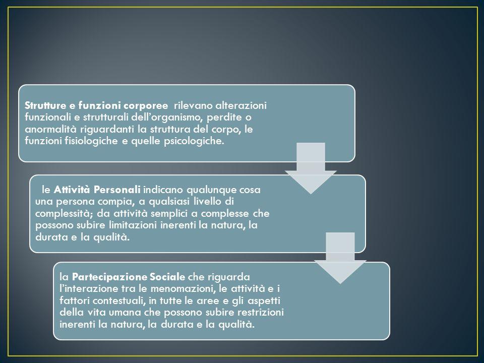 Strutture e funzioni corporee (ex menomazio ne) Attività Personali (ex disabilità) Partecipazi one Sociale (ex handicap)