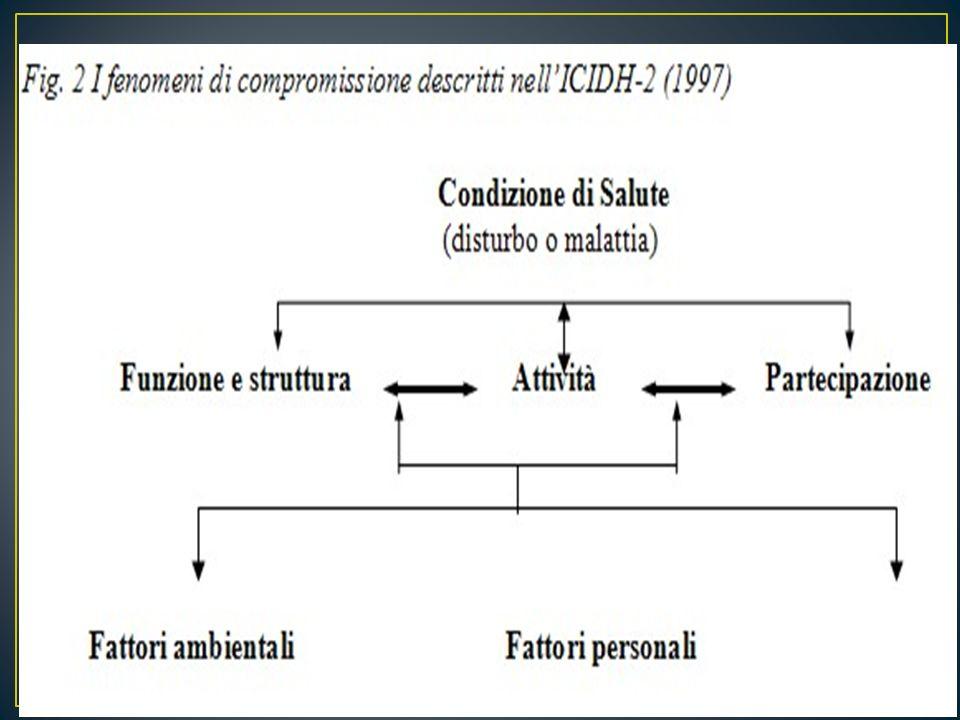 NellICIDH-2, in base allaccordo raggiunto dagli esperti che hanno lavorato alla revisione, viene ridefinito lo schema precedente, il cui risultato rappresenta la nuova prospettiva, adottata dallOMS, inerente i fenomeni di compromissione