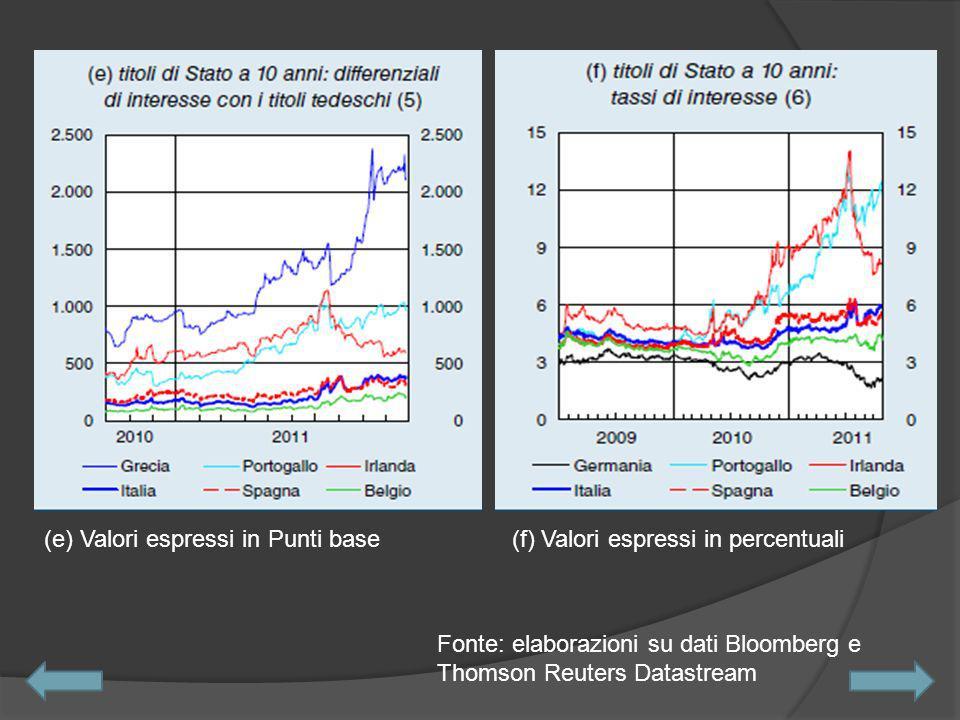 (e) Valori espressi in Punti base(f) Valori espressi in percentuali Fonte: elaborazioni su dati Bloomberg e Thomson Reuters Datastream