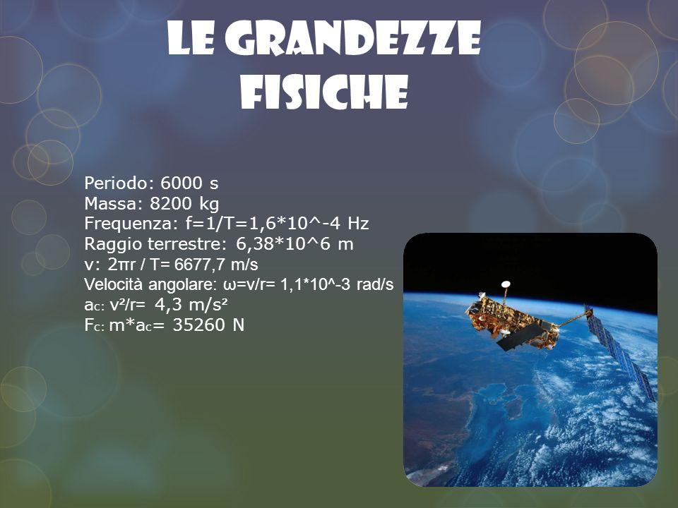 Le grandezze fisiche Periodo: 6000 s Massa: 8200 kg Frequenza: f=1/T=1,6*10^-4 Hz Raggio terrestre: 6,38*10^6 m v: 2 πr / T= 6677,7 m/s Velocità angolare: ω=v/r= 1,1*10^-3 rad/s a c: v ²/r= 4,3 m/s ² F c: m*a c = 35260 N