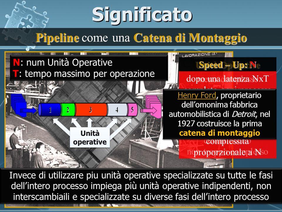 Significato Pipeline Catena di Montaggio Pipeline come una Catena di Montaggio meno complesse meno costose facilmente riproducibili Unità Operative ce