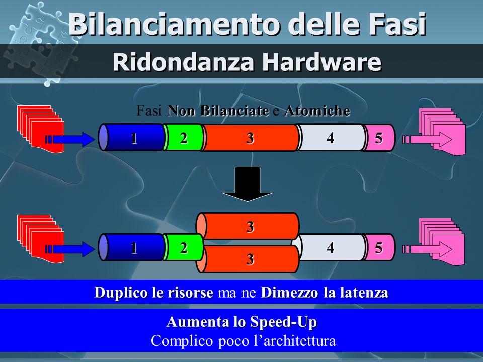 5 4 3 3 2 1 Duplico le risorseDimezzo la latenza Duplico le risorse ma ne Dimezzo la latenza Ridondanza Hardware Bilanciamento delle Fasi 5 4 32 1 Non