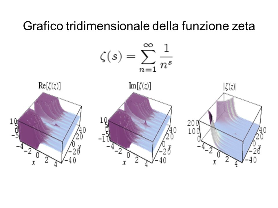 Grafico tridimensionale della funzione zeta