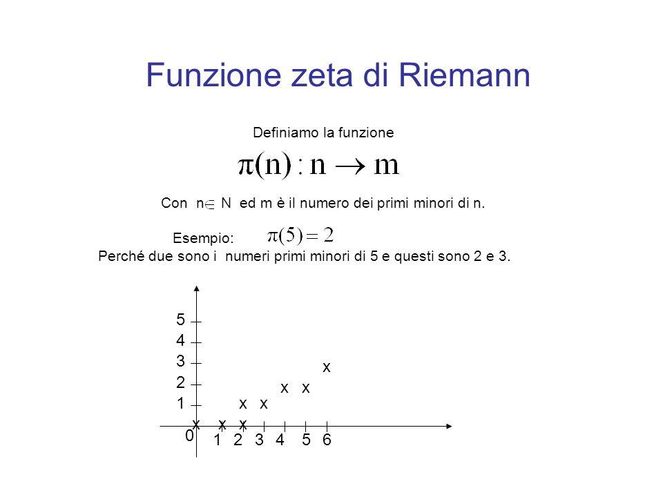 Funzione zeta di Riemann Definiamo la funzione Con n N ed m è il numero dei primi minori di n. Esempio: Perché due sono i numeri primi minori di 5 e q