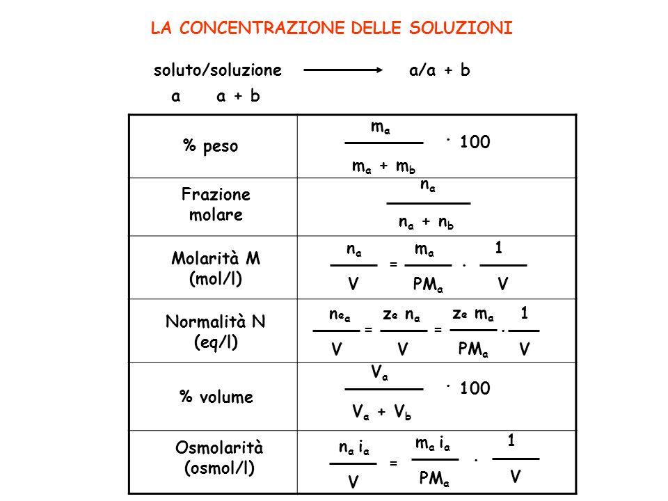LA CONCENTRAZIONE DELLE SOLUZIONI % peso soluto/soluzione a a + b a/a + b mama m a + m b. 100 Frazione molare % volume Molarità M (mol/l) = nana V mam