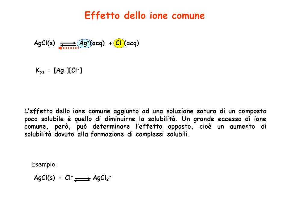 Effetto dello ione comune AgCl(s)Ag + (acq)+Cl - (acq) K ps = [Ag + ][Cl - ] Leffetto dello ione comune aggiunto ad una soluzione satura di un compost