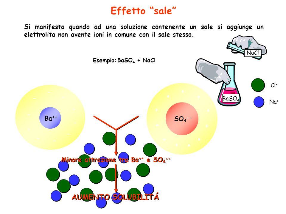 Effetto sale Si manifesta quando ad una soluzione contenente un sale si aggiunge un elettrolita non avente ioni in comune con il sale stesso. Esempio: