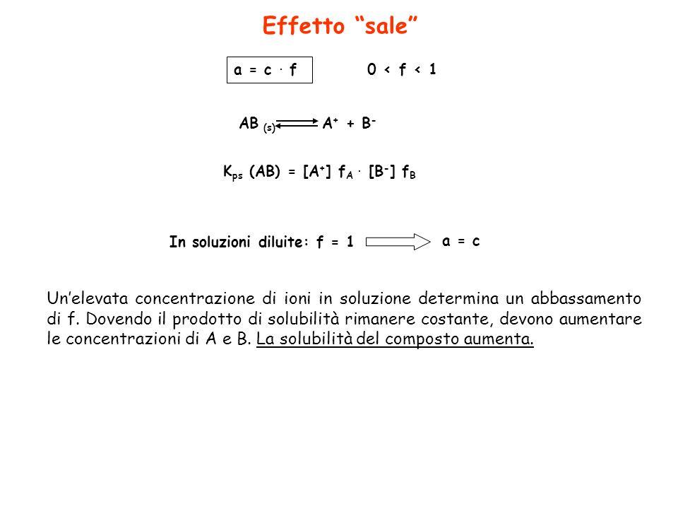 Effetto sale K ps (AB) = [A + ] f A. [B - ] f B a = c. f 0 < f < 1 In soluzioni diluite: f = 1 a = c AB (s) A + + B - Unelevata concentrazione di ioni